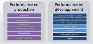 Descriptif performance en production et développement