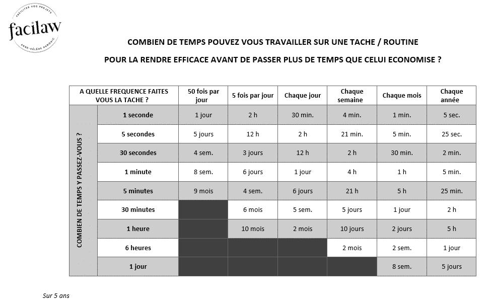 tableau temps à optimiser une routine et temps économisé, par Facilaw