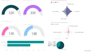 datavisualisation Power BI Desktop