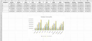 représentation de données dans Excel