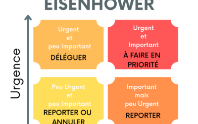 la méthode Eisenhower